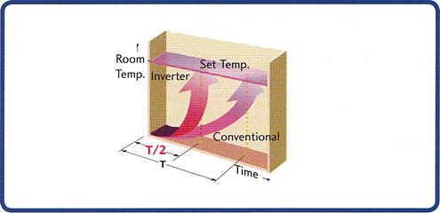 Room Air Conditioner Output Temperature
